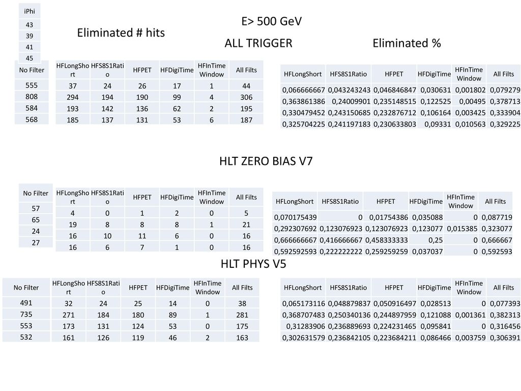 E> 500 GeV Eliminated # hits ALL TRIGGER Eliminated %