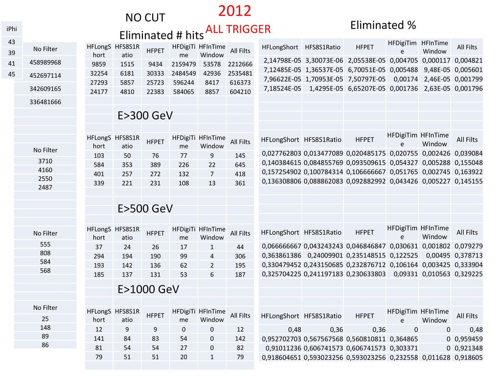 2012 NO CUT Eliminated % ALL TRIGGER Eliminated # hits E>300 GeV