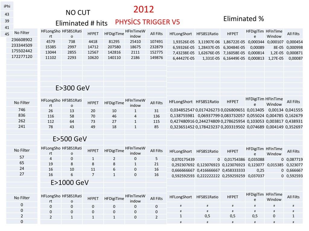 2012 NO CUT Eliminated % PHYSİCS TRIGGER V5 Eliminated # hits