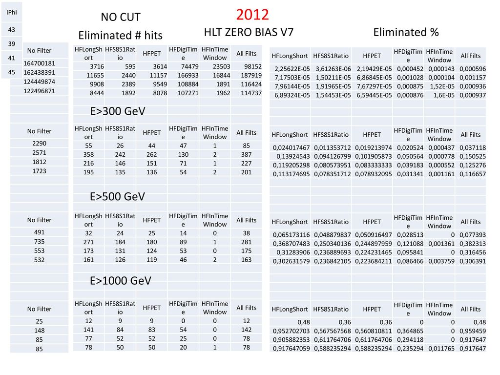 2012 NO CUT HLT ZERO BIAS V7 Eliminated % Eliminated # hits