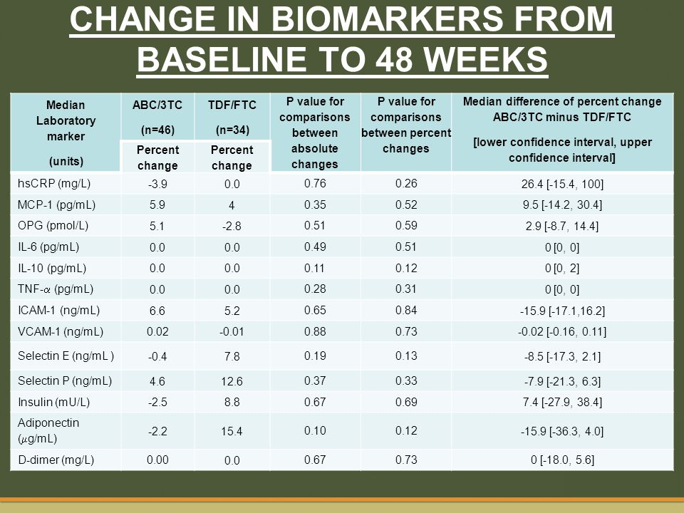 CHANGE IN BIOMARKERS FROM BASELINE TO 48 WEEKS