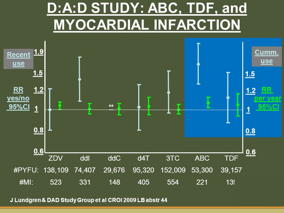 D:A:D STUDY: ABC, TDF, and MYOCARDIAL INFARCTION