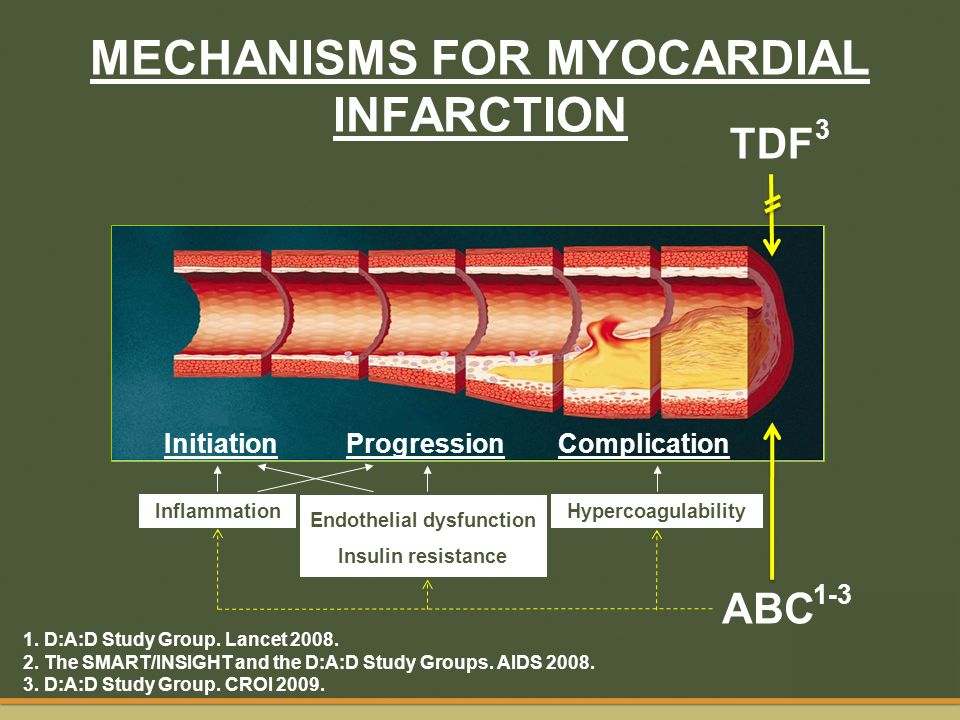 MECHANISMS FOR MYOCARDIAL INFARCTION