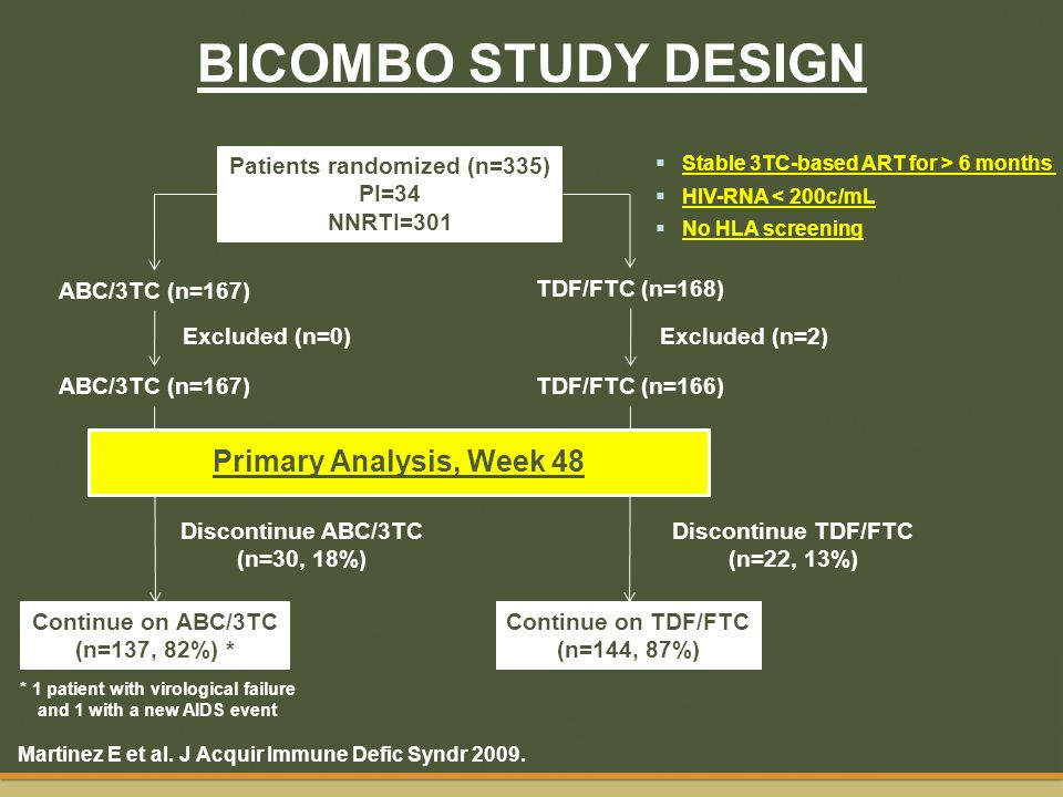 BICOMBO STUDY DESIGN Primary Analysis, Week 48