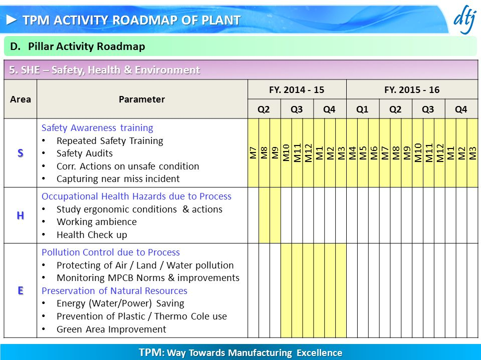 Tpm Activity Roadmap Of Plant Ppt Video Online Download