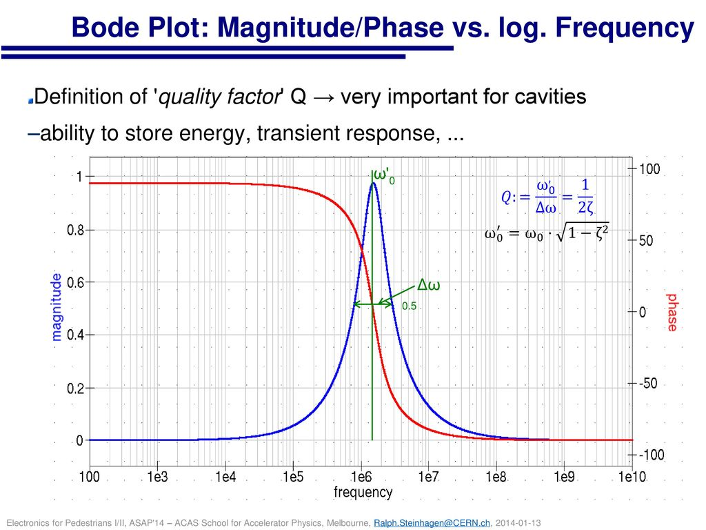 Bode Plot: Magnitude/Phase vs. log. Frequency