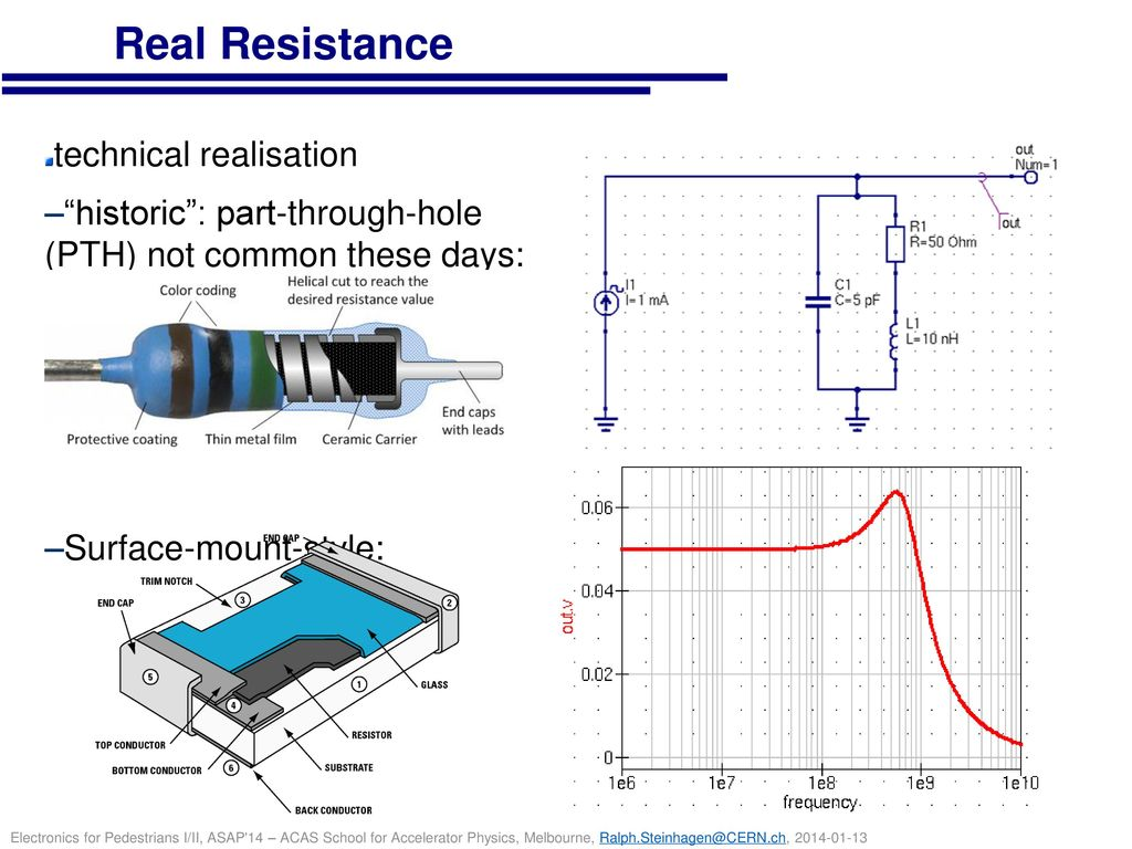 Real Resistance technical realisation