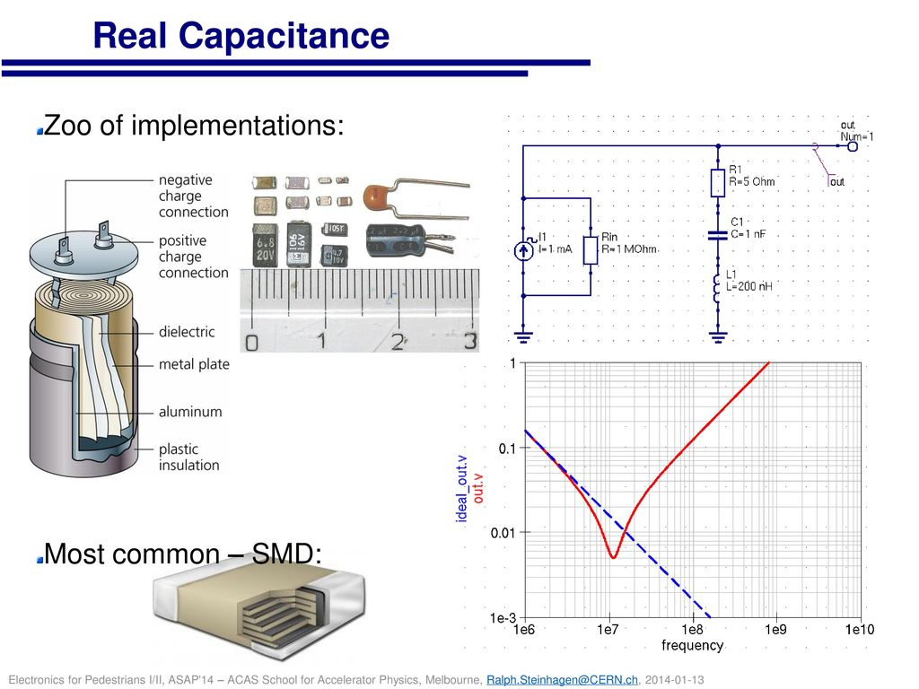 Real Capacitance Zoo of implementations: Most common – SMD: