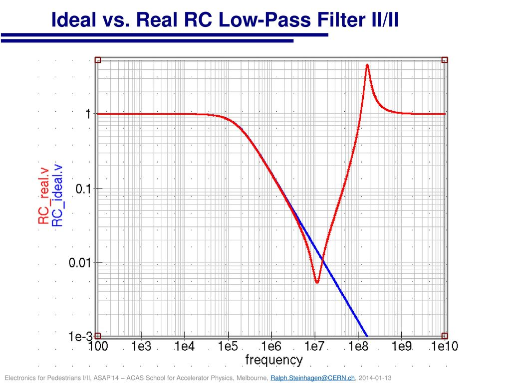 Ideal vs. Real RC Low-Pass Filter II/II