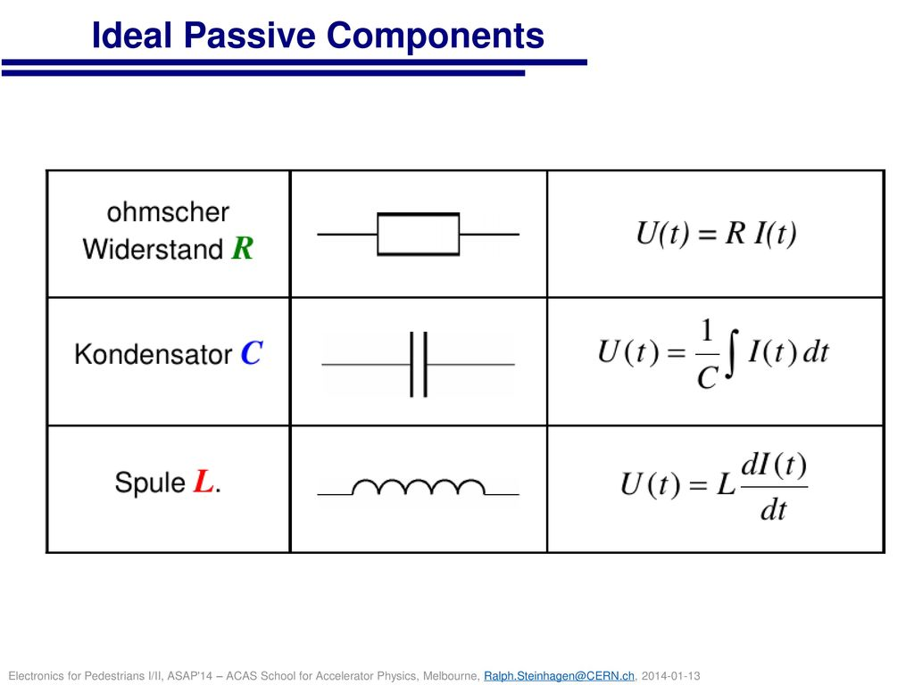Ideal Passive Components