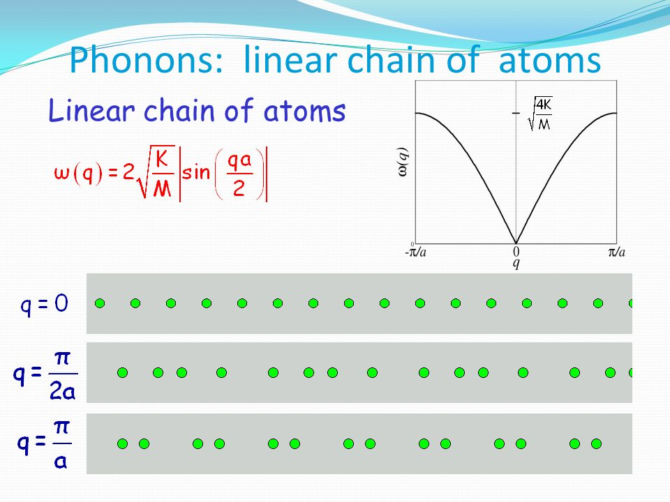 Phonons: linear chain of atoms
