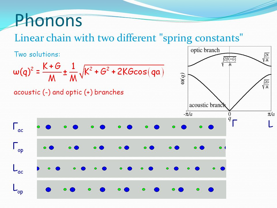 Phonons Linear chain with two different spring constants