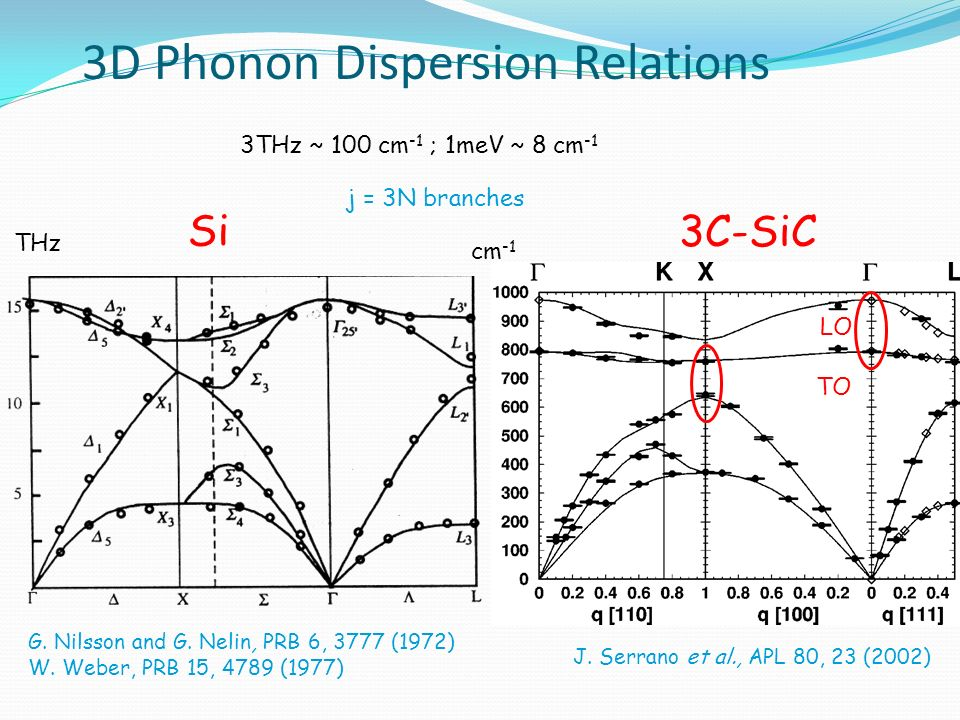 3D Phonon Dispersion Relations