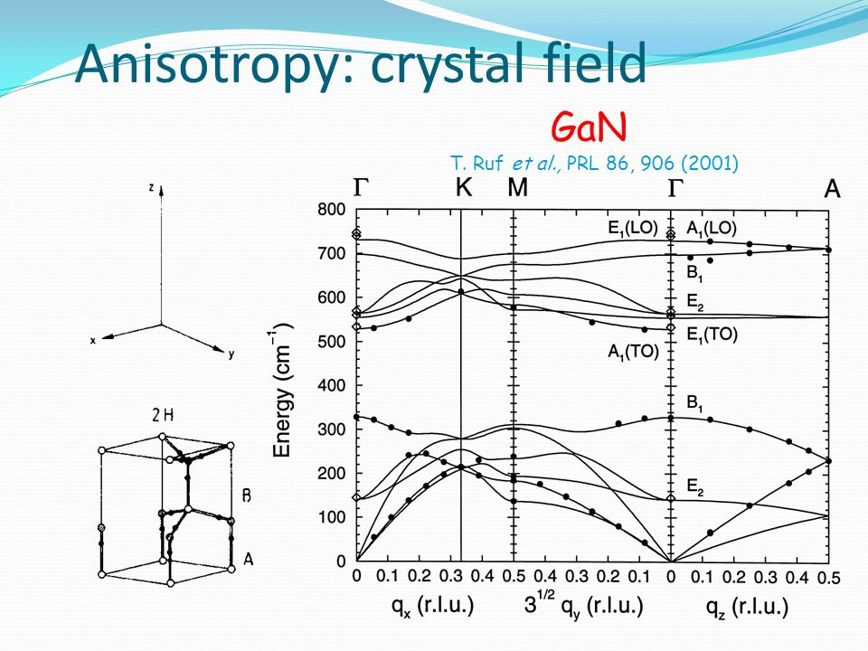 Anisotropy: crystal field