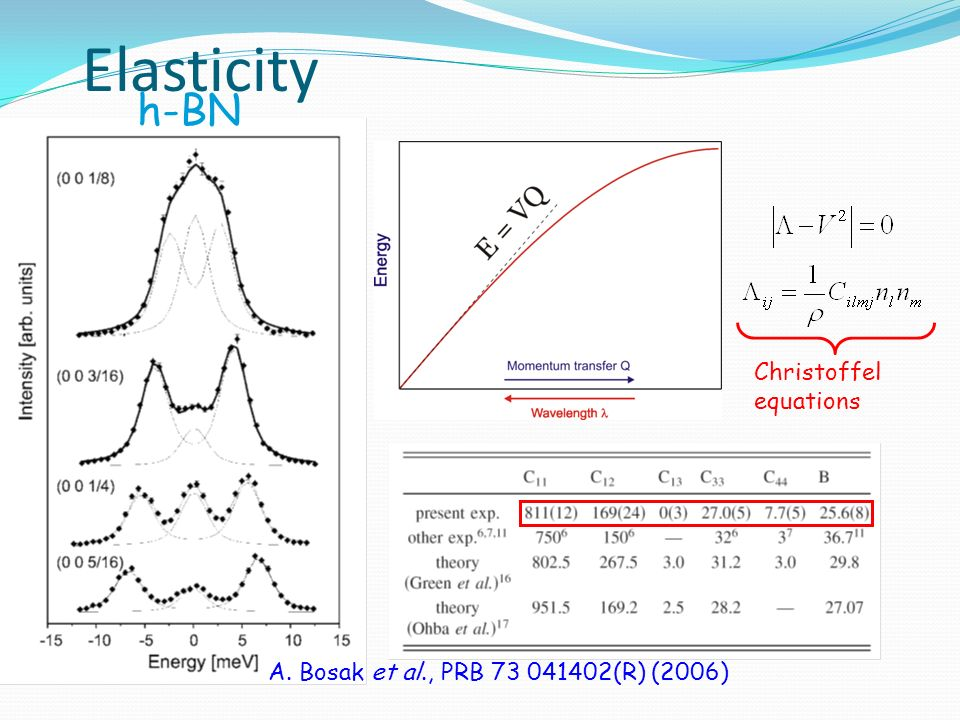 Elasticity h-BN Christoffel equations