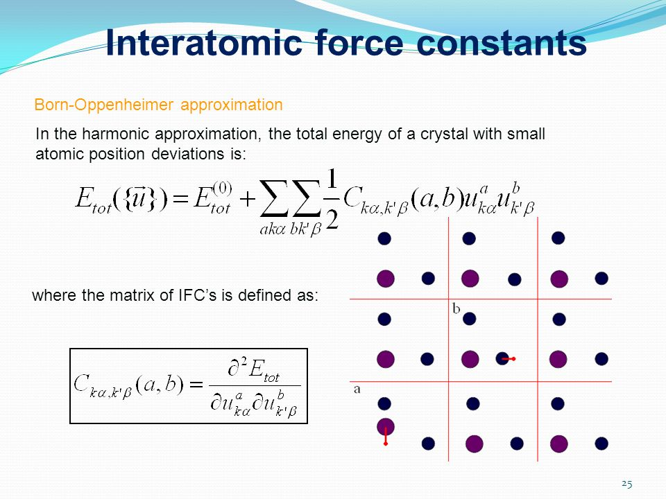 Interatomic force constants