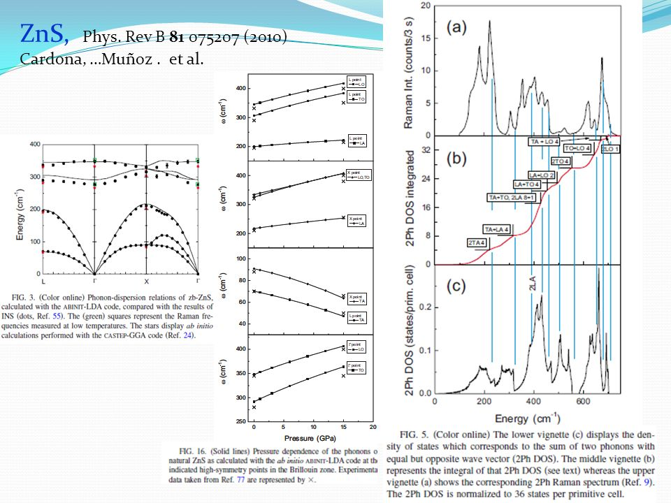 ZnS, Phys. Rev B 81 075207 (2010) Cardona, …Muñoz . et al.
