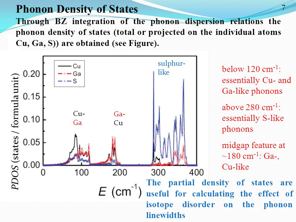 Phonon Density of States