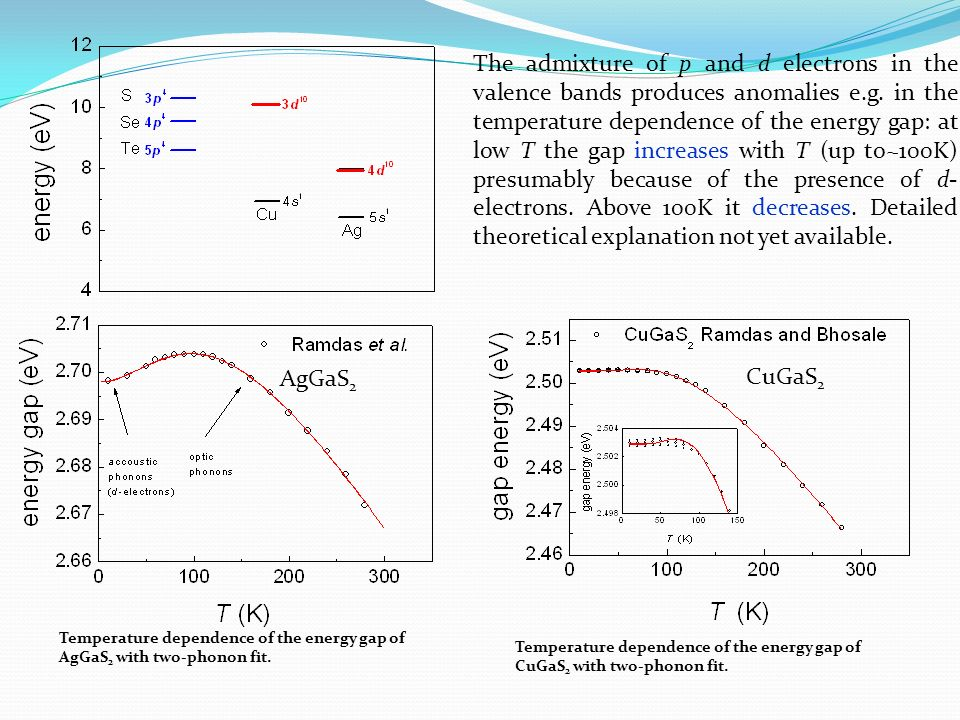 The admixture of p and d electrons in the valence bands produces anomalies e.g. in the temperature dependence of the energy gap: at low T the gap increases with T (up to~100K) presumably because of the presence of d-electrons. Above 100K it decreases. Detailed theoretical explanation not yet available.