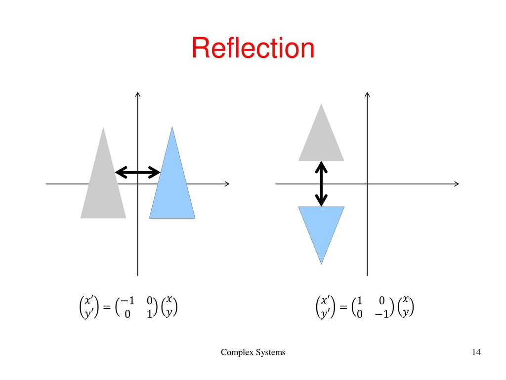 Reflection 𝑥′ 𝑦′ = − 𝑥 𝑦 𝑥′ 𝑦′ = −1 𝑥 𝑦 Complex Systems