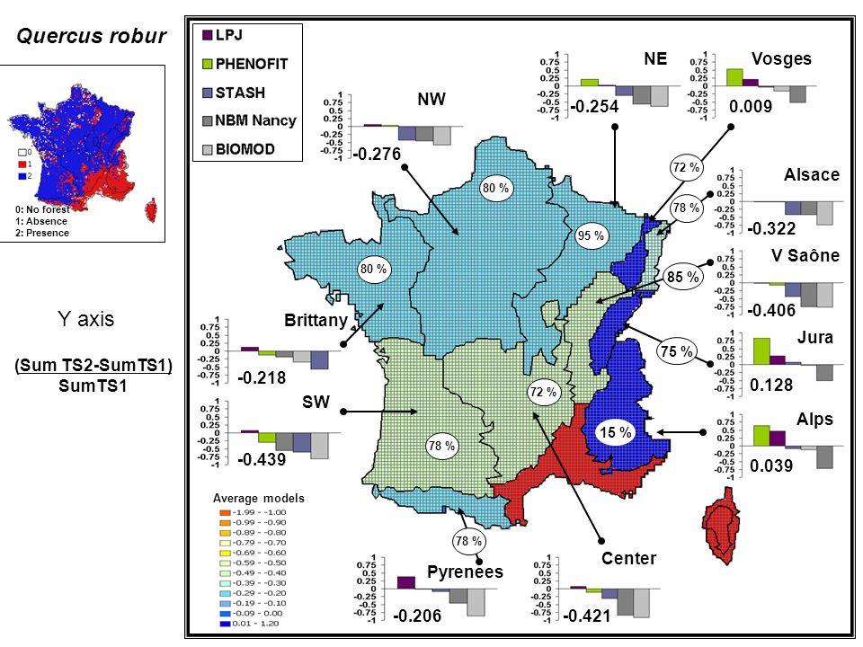 Quercus robur Y axis NE Vosges NW -0.254 0.009 -0.276 Alsace -0.322