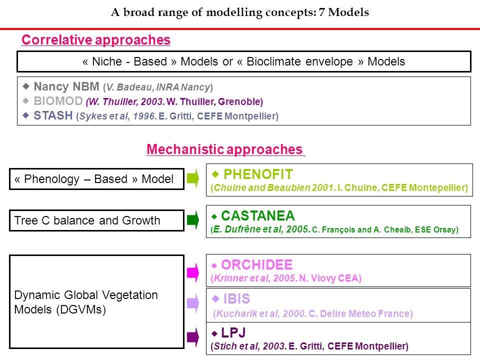 A broad range of modelling concepts: 7 Models Correlative approaches