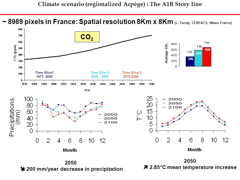 Climate scenario (regionalized Arpège) : The A1B Story line
