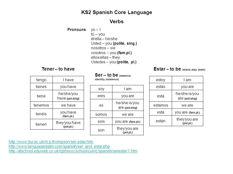 KS2 Spanish Core Language