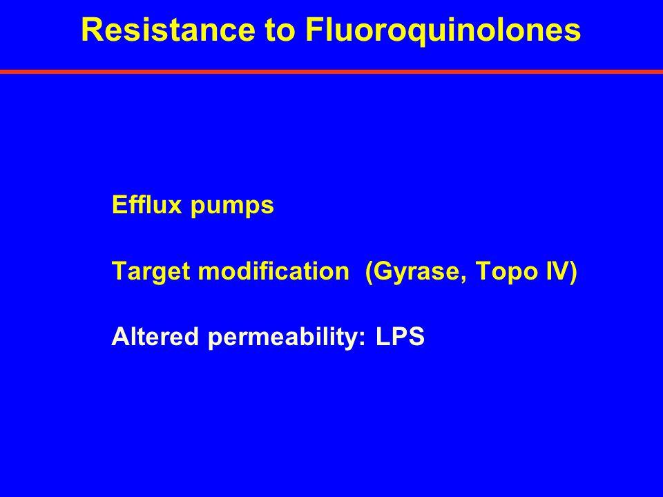 Resistance to Fluoroquinolones