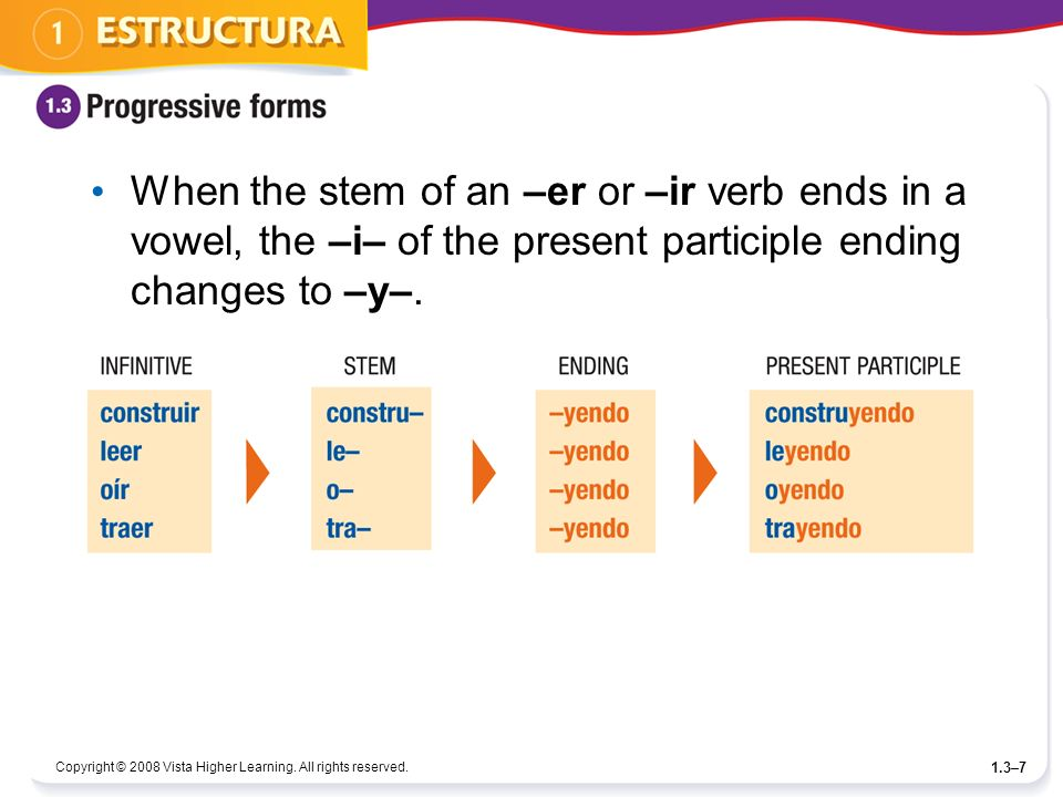 When the stem of an –er or –ir verb ends in a vowel, the –i– of the present participle ending changes to –y–.