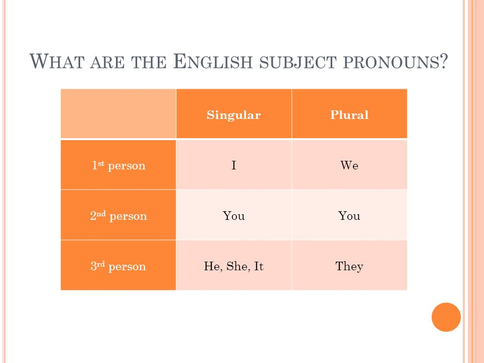 What are the English subject pronouns