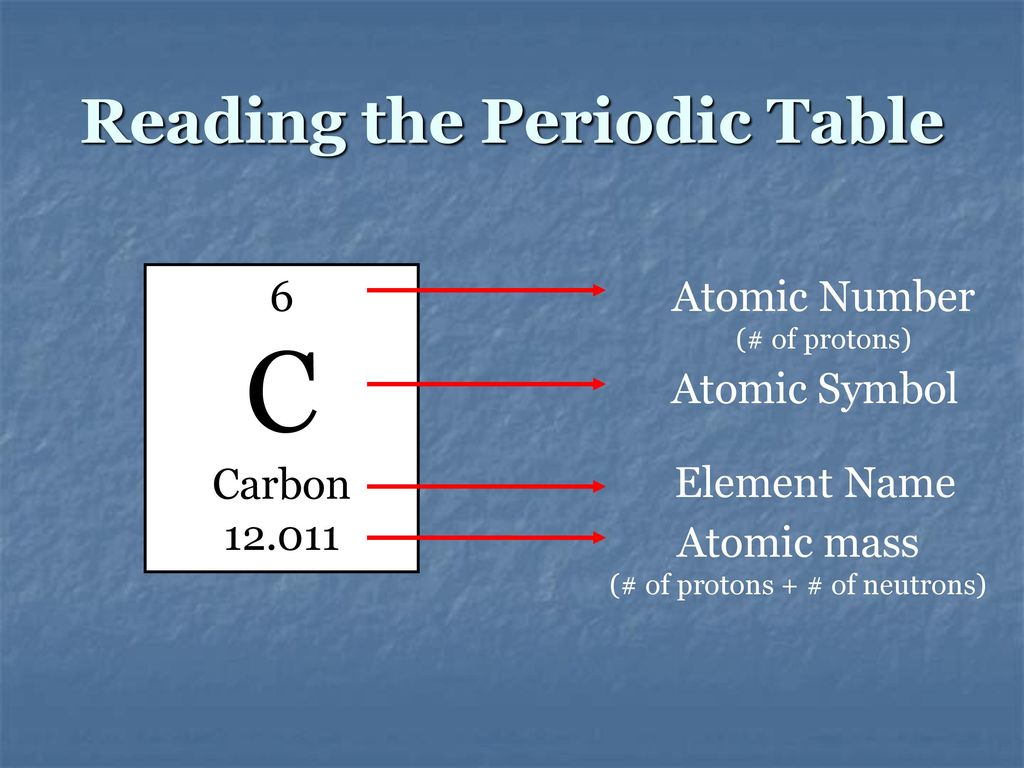 Chemistry of life basic chemistry properties of water ppt reading the periodic table gamestrikefo Images