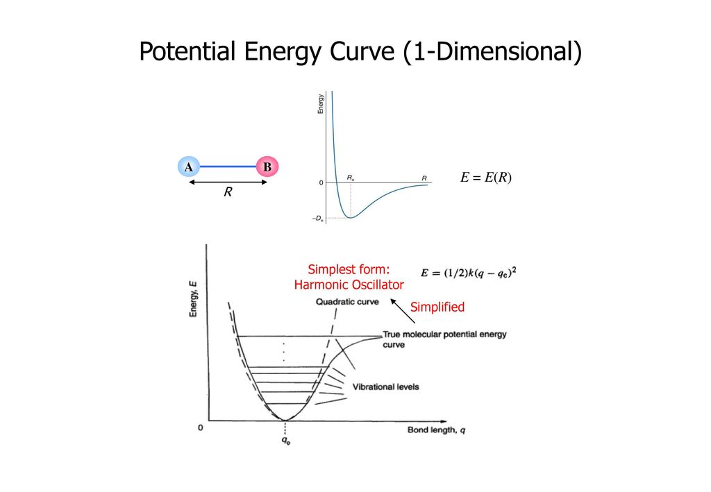 how to draw a potential energy curve