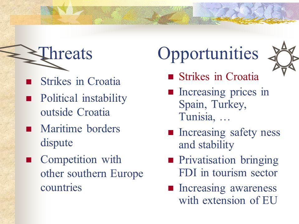 Threats Opportunities
