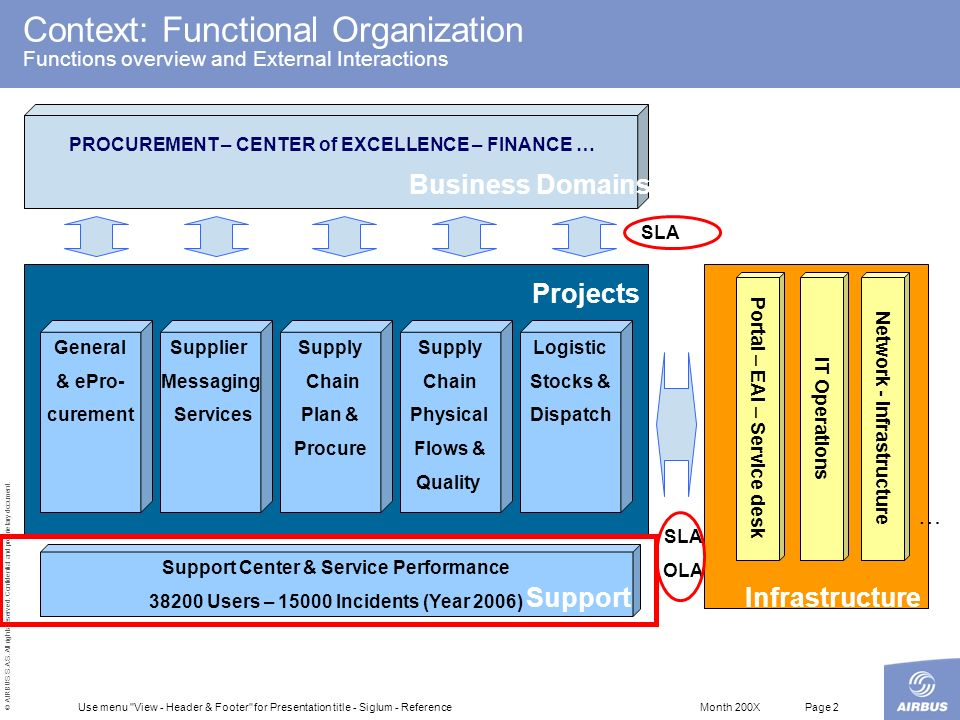 Context: Functional Organization Functions overview and External Interactions
