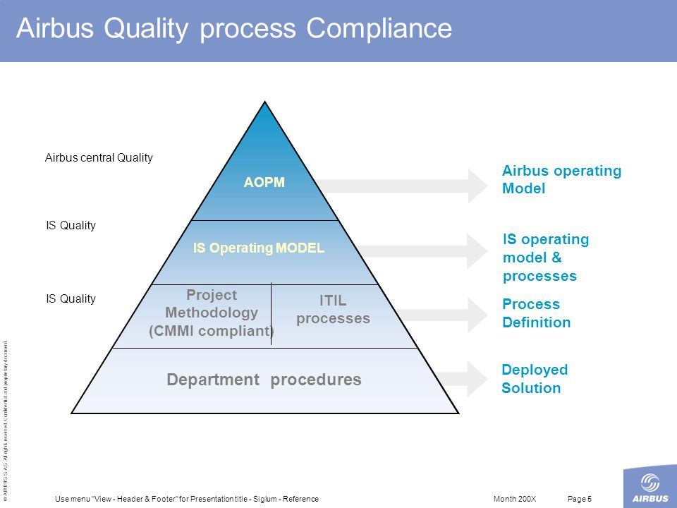Airbus Quality process Compliance