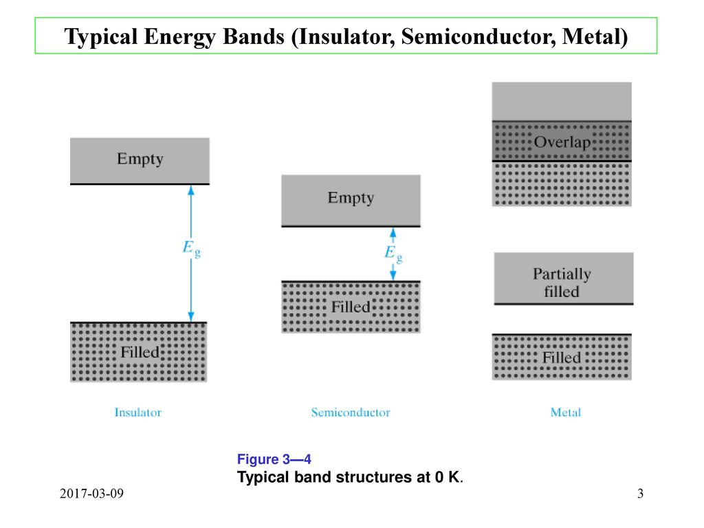 Energy bands and charge carriers in semiconductors ppt download typical energy bands insulator semiconductor metal pooptronica Images