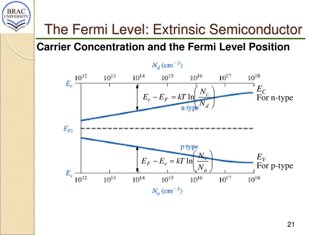 Eee209ece230 semiconductor devices and materials ppt video the fermi level extrinsic semiconductor pooptronica Gallery