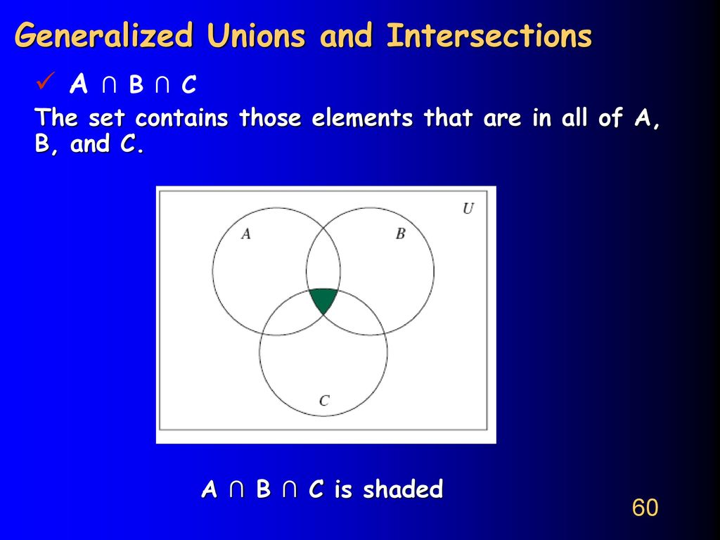 Cpcs 222 discrete structures i ppt video online download generalized unions and intersections pooptronica Gallery