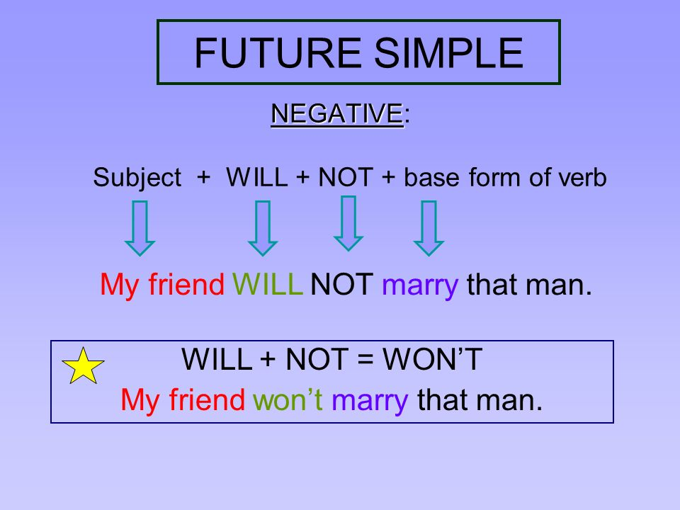 FUTURE SIMPLE My friend WILL NOT marry that man. WILL + NOT = WON'T