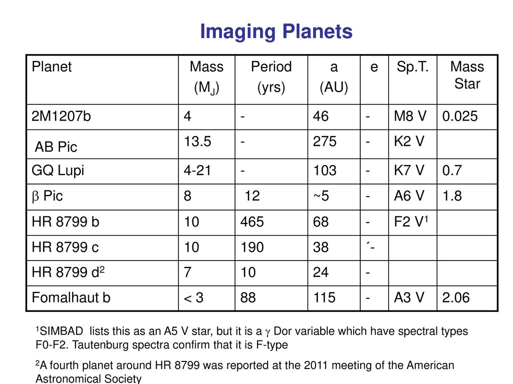 Imaging Planets Planet Mass (MJ) Period (yrs) a (AU) e Sp.T. Mass Star