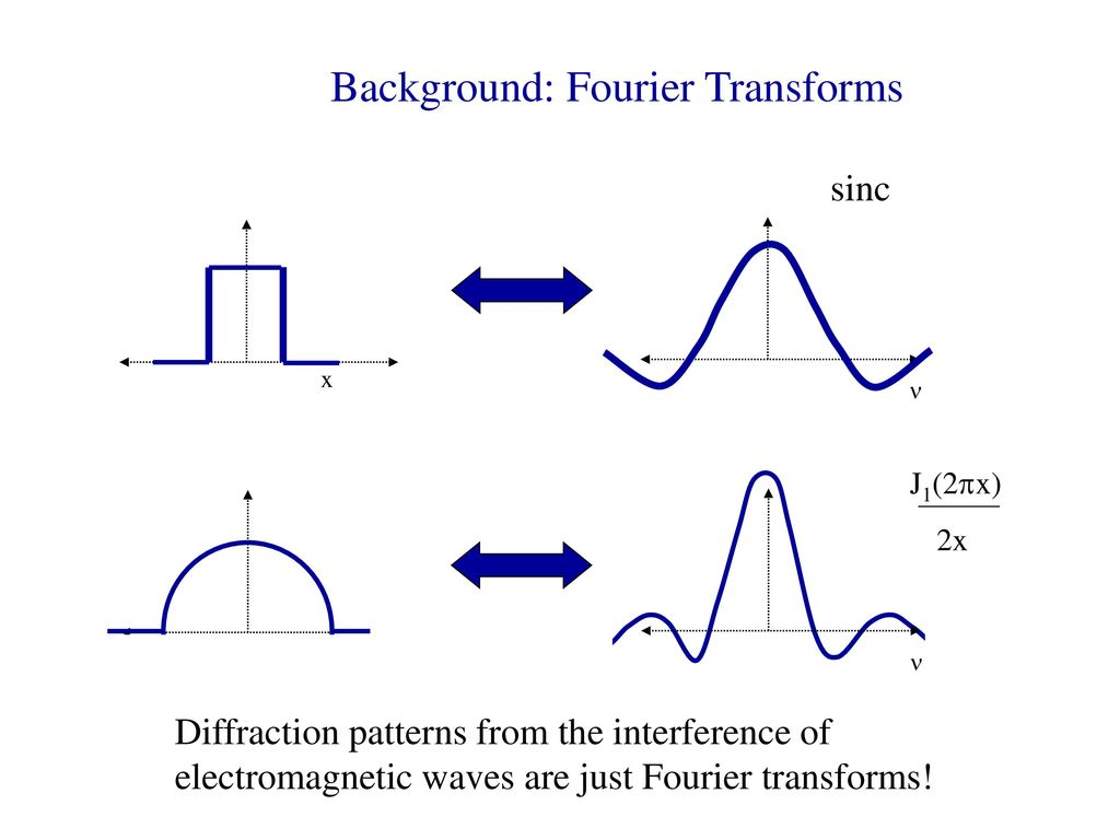 Background: Fourier Transforms