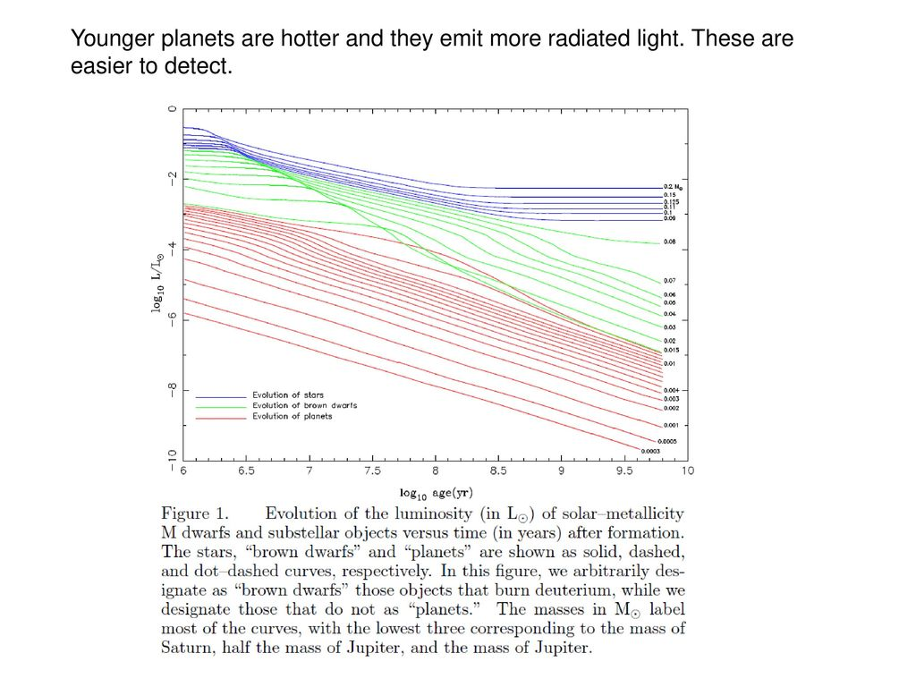 Younger planets are hotter and they emit more radiated light
