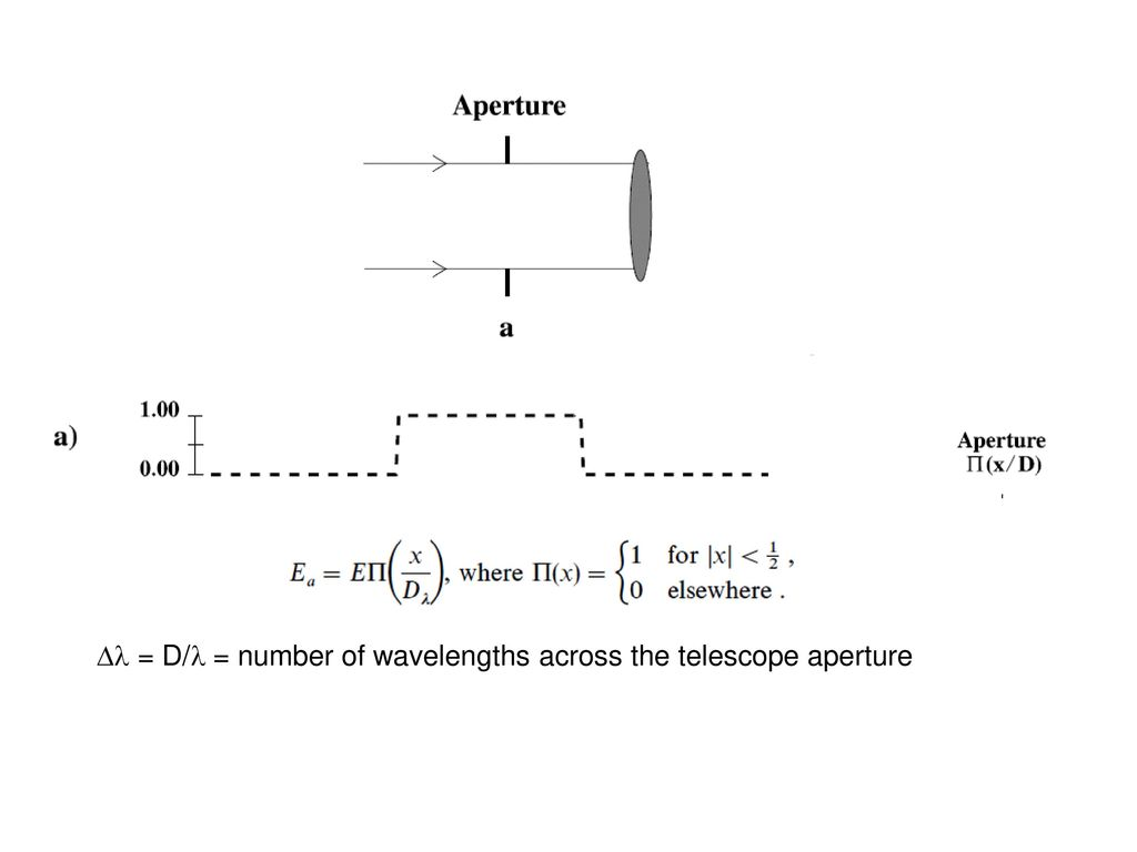 Dl = D/l = number of wavelengths across the telescope aperture