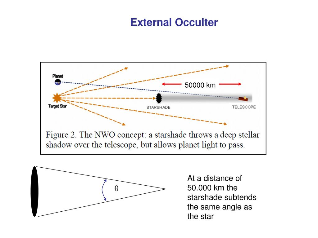 External Occulter km. At a distance of km the starshade subtends the same angle as the star.