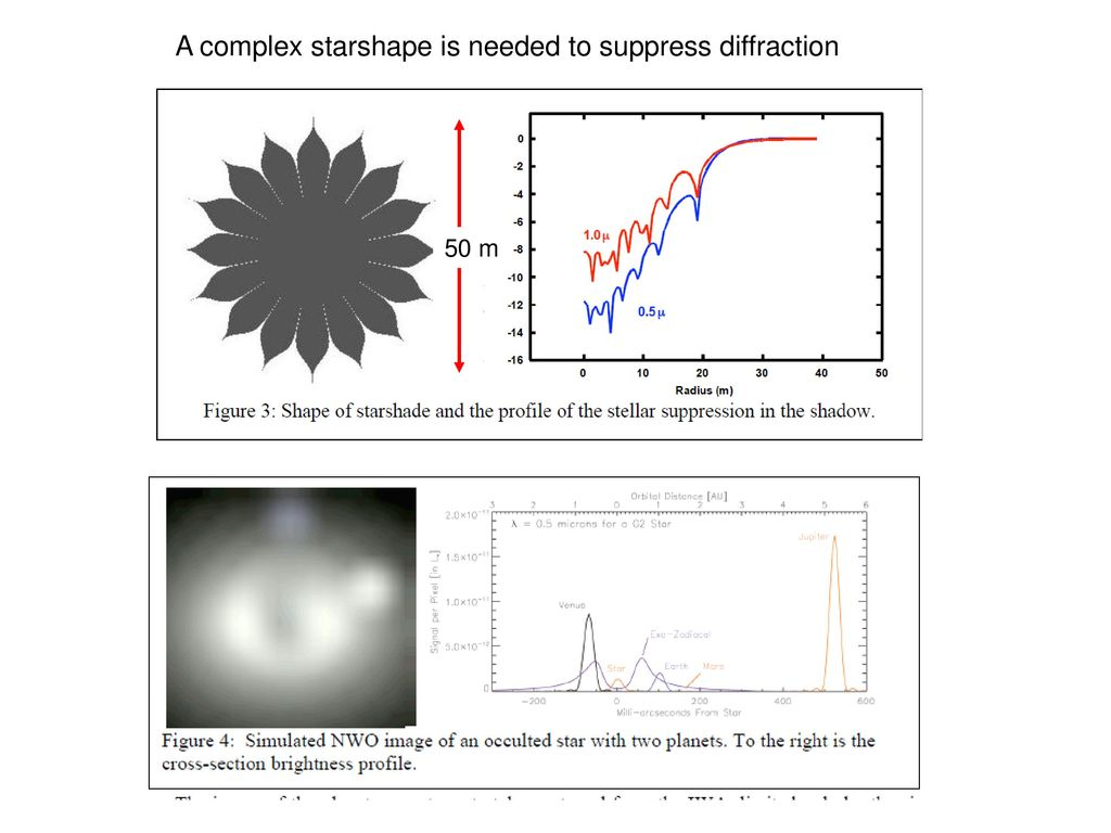 A complex starshape is needed to suppress diffraction