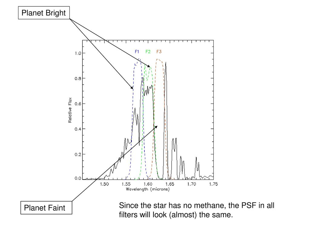 Planet Bright Since the star has no methane, the PSF in all filters will look (almost) the same.