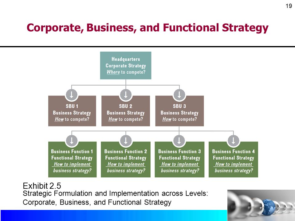 corporate business and functional levels strategies of burger king Here is the marketing strategy of burger king which uses  strong parent  company: restaurants brand international being the parent company  like low  per capita income, literacy level, poverty level & standard of living.