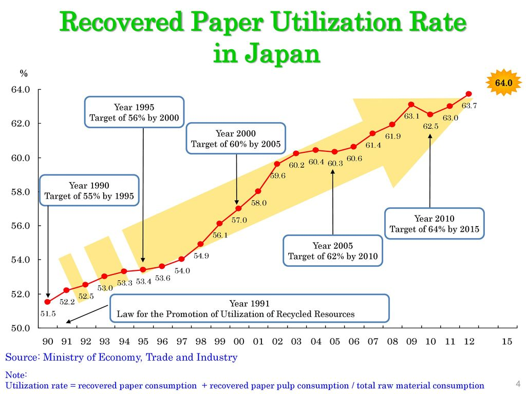 japan economy and textile industry essay Textile industry – india, hong kong, south korea, japan and taiwan information technology industry – silicon valley of central california and the bangalore region of india the iron and steel and textile industry are the older industries while information technology is an emerging industry.