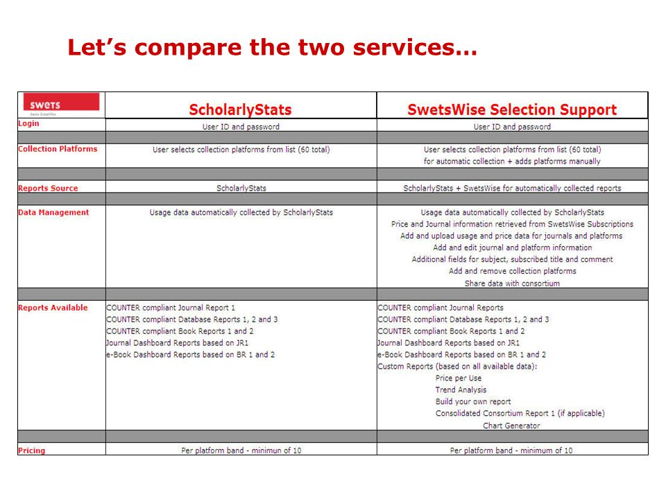 Let's compare the two services…